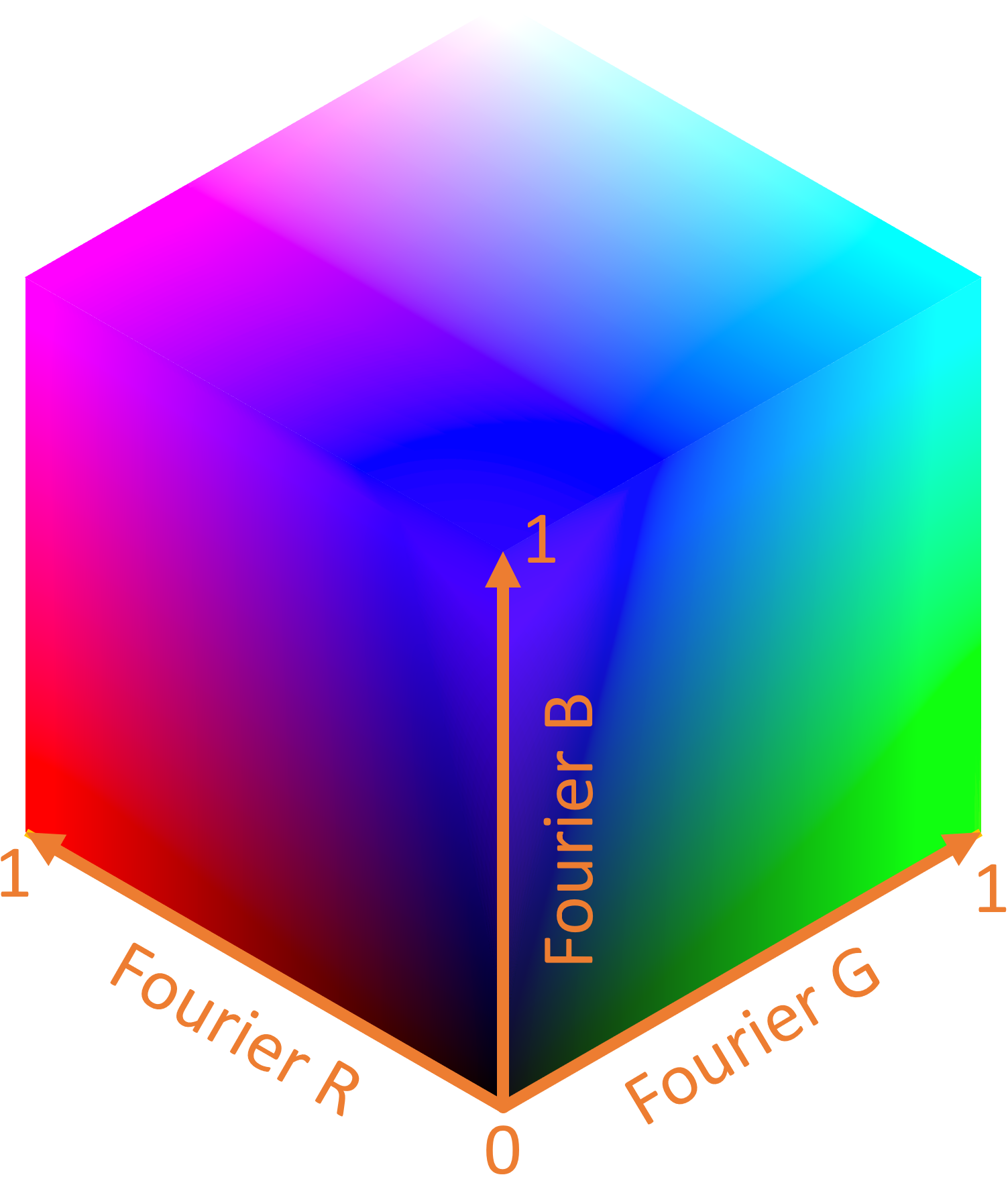 The Fourier sRGB color space