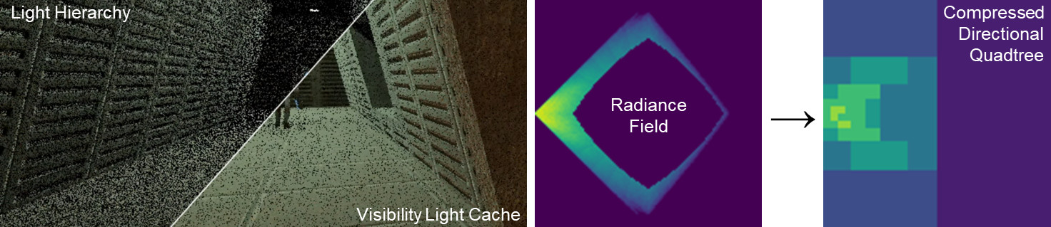 Temporal Sample Reuse for Next Event Estimation and Path Guiding for Real-Time Path Tracing
